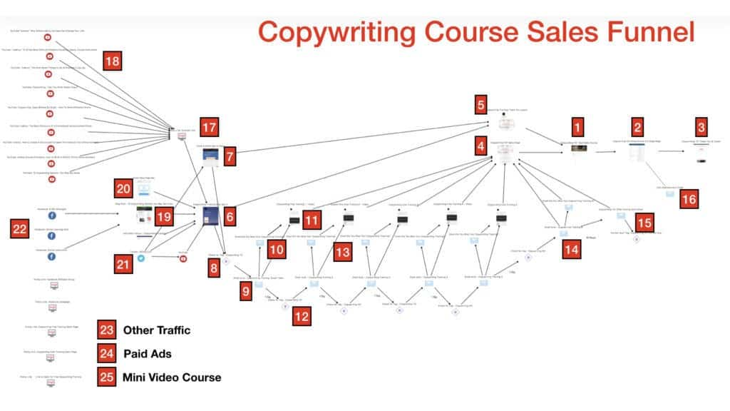 Sales Campaign Key Steps Video.002