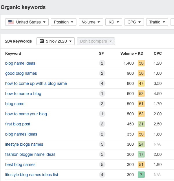 Example of organic ranking for multiple keywords